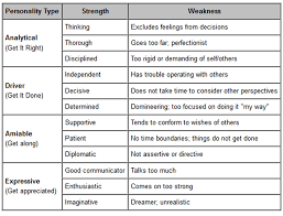 Sample Of Strength And Weaknesses Just As There Is With Formal English Essays Digital