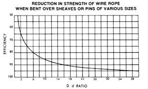D D Ratio And The Effect On Sling Capacity Unirope Ltd
