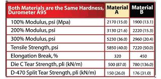 Urethane Hardness Chart Urethane Characteristics Technical Data Precision Urethane