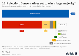 Chart 2019 Election Projection Labour Closing The Gap