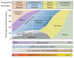 Igneous Rock Classification Igneous Rock Geology Earth