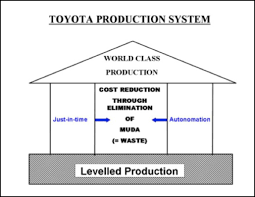 Toyota Process Flow Chart The Real Lean Challenge Levelling Production