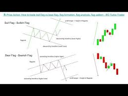 Bear Flag Pattern Beauteous 📚 Price Action How To Trade Bull Flag Vs Bear Flag Flag Formation