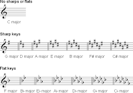 Chart Of Key Signatures In 2019 Violin Sheet Music