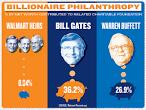 walmart philanthropy report