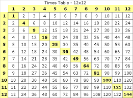 15s Multiplication Chart Table Of 12 To 15