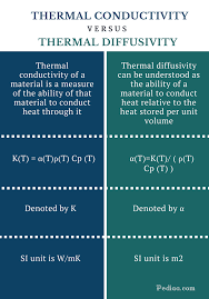 difference between thermal conductivity and thermal diffusivity comparison summary