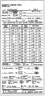 Compass Deviation Chart Magnetic Compass Deviation Tables 14221_64