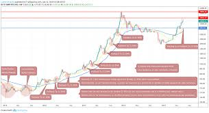 Weekly Trend Chart Bitcoin Bull Run And Pullback To 21 Ema Weekly Chart For