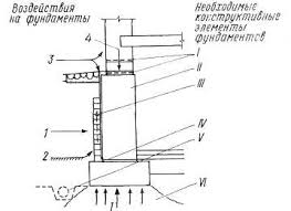 Реферат Реконструкция фундаментов doc Рис 1 1 Структурная схема фундамента