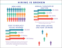 employee turnover rates and costs