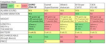 Metal Detector Comparison Chart Metal Detectors Doro Security