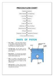 Wiseco Piston Manufacturing Company