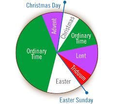 Mass Has Become Ordinary The Roman Catholic Mass Explained