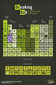 25 best Periodic Table? (3)—Film & TV images on Pinterest ...