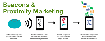 Proximity Marketing Beacons Proximity Marketing Bamboo Smart Growth