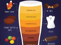 This Chart Will Help You Choose The Best Beer To Pair With