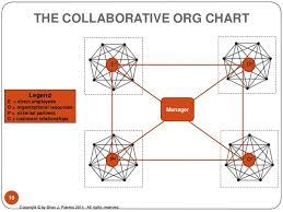 Collaborative Organizational Chart Leading The Collaborative Enterprise With Script 11 Jan 2015