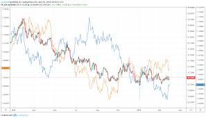 Can Asx Chart Audusd Weakness On Rba Decision Could Bolster Asx 200