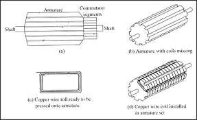 dc motor components national instruments dc motor components