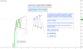 Just Dial Chart Justdial Stock Price And Chart Nse Justdial Tradingview