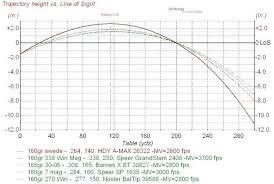 57 Explicit 270 Ballistic Chart