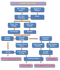 Printing Press Production Flow Chart 11 Factual Textile Printing Process Flowchart