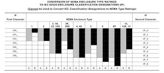 43 Exact Nema Ratings For Enclosures Chart