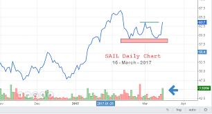 Extraordinary Sail Stock Price Chart 2019