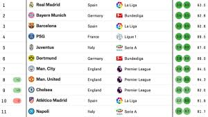 Soccer Rotation Chart 2018 19 Nba Predictions Fivethirtyeight