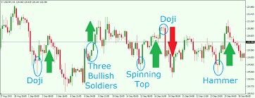 Candlestick Patterns Magnificent Most Powerful Japanese Candlestick Patterns In Forex Trading