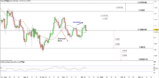 Dailyfx Eurusd Chart Eur Usd Breakout Levels Could End Consolidation Euro To