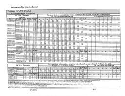 Tire Pressure Load Chart Airing Up The Tires For Towing Ford F150 Forum