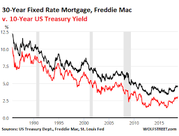 Mortgage Rate Chart Last 10 Years What Will Surging Mortgage Rates Do To Housing Bubble 2