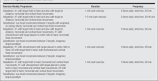Table 1 From Recovery Of Dynamic Visual Acuity In Unilateral
