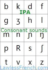 The letters of the french alphabet can have a few unique features: Ipa Consonants French Pronunciation