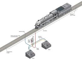 how to wire a layout for two train operation modelrailroader com fig1cabcontrolwiringthisdiagramshowsasingletrackblockcontrolledbytwopowerpackscabswhich beselected asinglepoledoublethrowspdtswitch