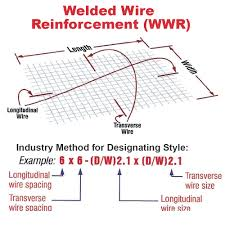 Rebar To Mesh Conversion Chart Mesh Wire Roll Muller Construction Supply