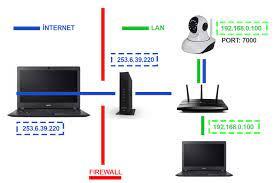 IP Kameralar için Port Yönlendirme ve Uzaktan Erişim Rehberi - Makale Detayı