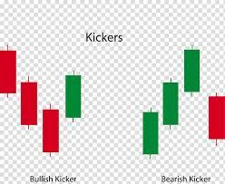 Bullish Sentiment Chart Candlestick Pattern Placekicker Candlestick Chart Market