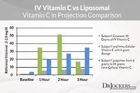 Vitamin C Dosage Chart The Remarkable Health Benefits Of Liposomal Vitamin C