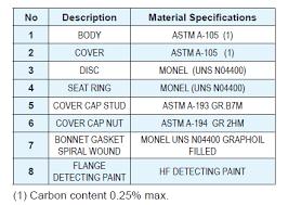 Hf Acid Valve Lvsa Group Pty Ltd Pipes Valves And Fittings