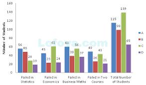 Bar Charts Data Interpretation Question 1082 Lofoya