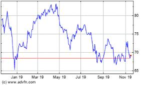 Exxon Mobil Stock Price Xom Stock Quotes Charts Trades
