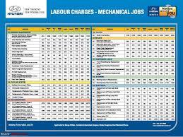 Hyundai Maintenance Schedule Hyundai Getz Service Schedule Page 3 Team Bhp