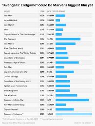 Avengers Chart Avengers Endgame Marks A New Beginning For Disney Stock