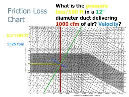 Duct Velocity Chart Arch 4372 6372 Hvac Distribution Sizing Hvac Distribution