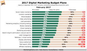 Econsultancyadobe Digital Marketing Budget Plans In 2017