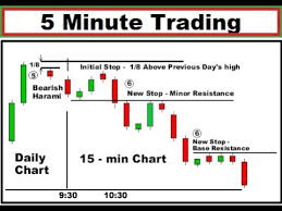 5 Minute Chart Day Trading How To Trade The 5 Minute Chart With Price Action 5 Minute Scalping Trading Strategy 2018