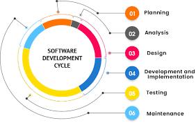 Application Development Click Technology
